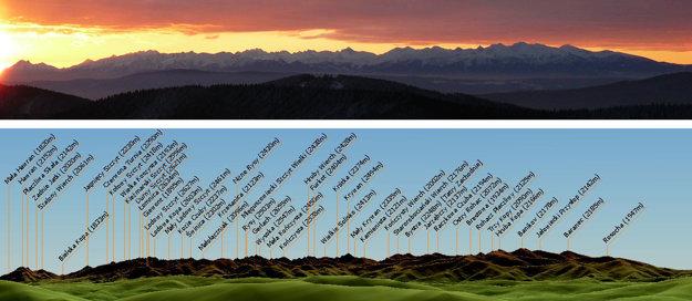 Žywiecke Beskydy sú úžasným miestom na pozorovanie tatranských panorám. Panoráma z Rycerzowej spracovaná cez www.dalekieobserwacje.eu