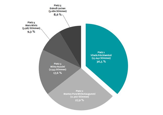 Graf, ktorý popisuje, koľko ľudí zahlasovalo za jednotlivých kandidátov.