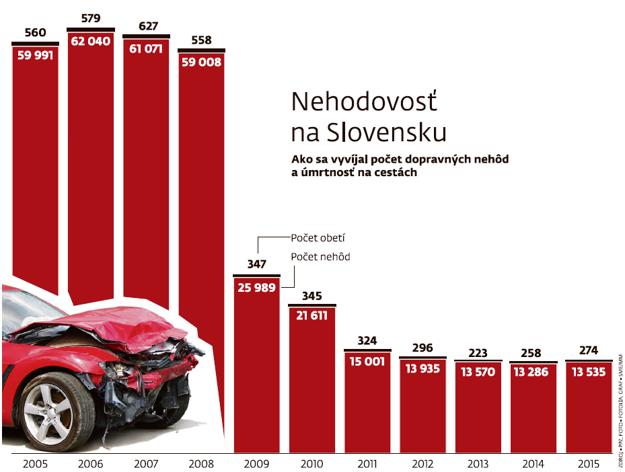 Nehodovosť na Slovensku.