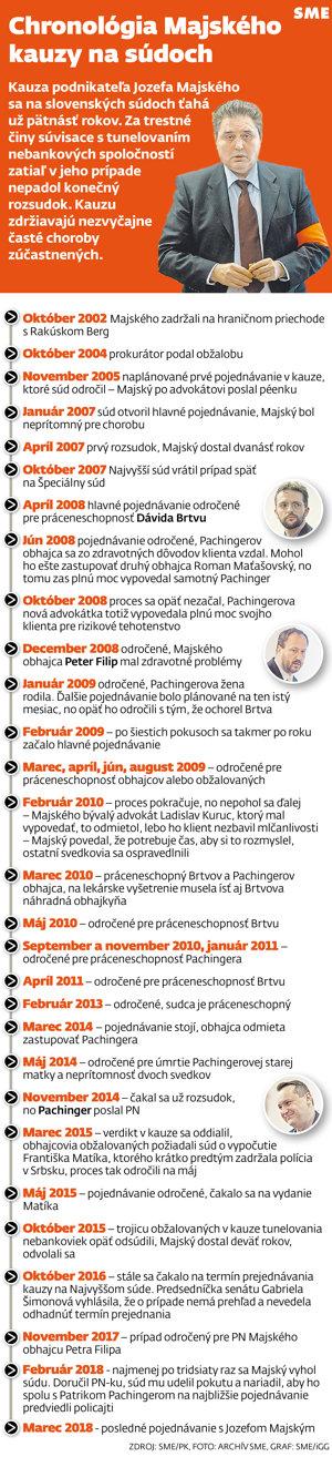 Chronológia kauzy Jozefa Majského