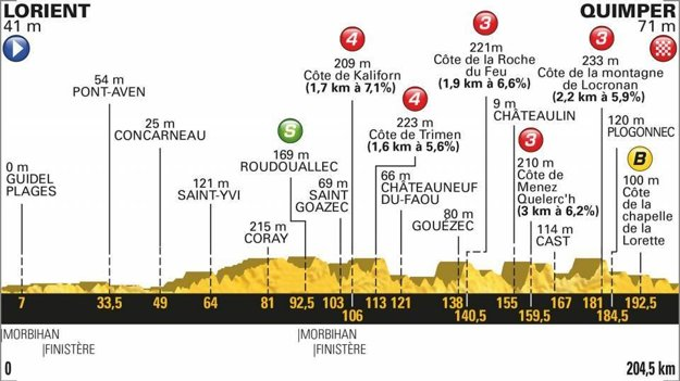 Profil 5. etapy Tour de France 2018.