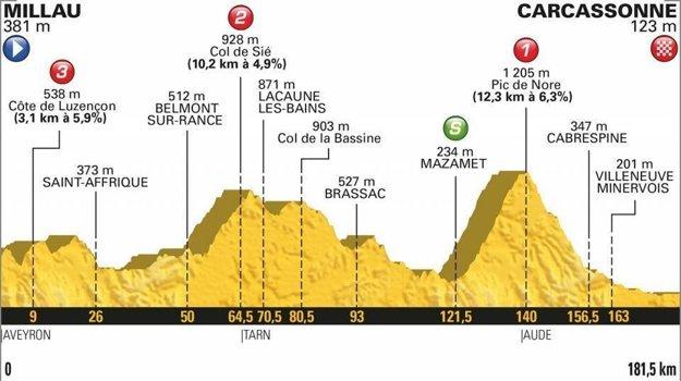 15. etapa na Tour de France 2018 - Trasa, mapa, pamiatky