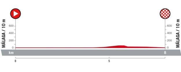 1. etapa na Vuelta 2018 - Trasa, mapa, pamiatky