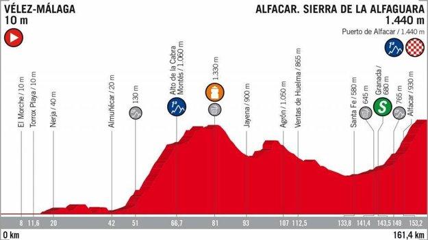 4. etapa na Vuelta 2018 - Trasa, mapa, pamiatky