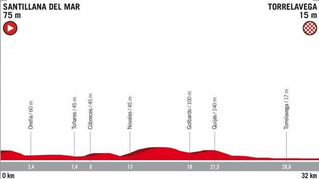 16. etapa na Vuelta 2018 - Trasa, mapa, pamiatky