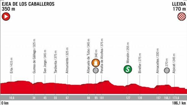 18. etapa na Vuelta 2018 - Trasa, mapa, pamiatky