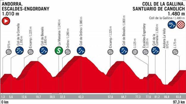 20. etapa na Vuelta 2018 - Trasa, mapa, pamiatky