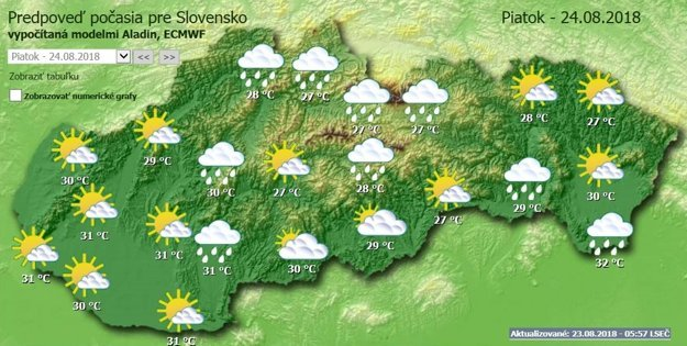 Predpoveď počasia na piatok 24.augusta.