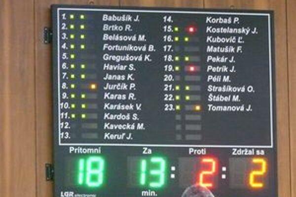 Hlasovanie poslancov o návrhu na zriadenie nových volebných obvodov.