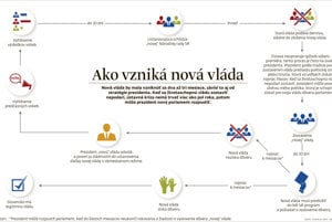 Ako vzniká nová vláda (infografika)
