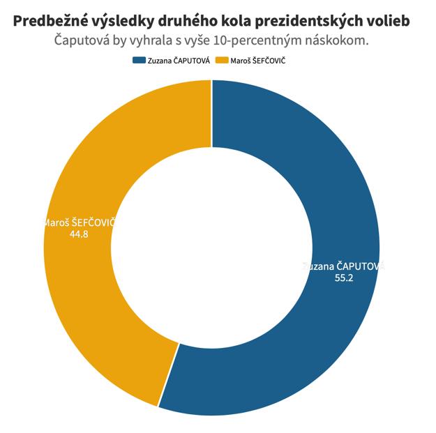 Predbežné výsledky druhého kola prezidentských volieb - agentúra FOCUS pre televíziu Markíza.