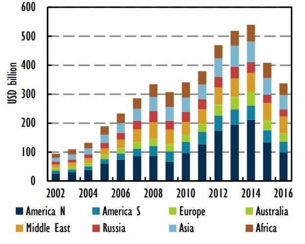 Celosvetové investície do rozvoja ťažby(v miliardách dolárov)
