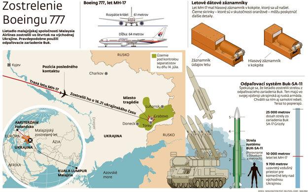 Infografika zostrelenia Boeingu 777.