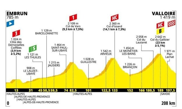 18. etapa na Tour de France 2019 - Trasa, mapa, pamiatky