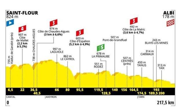 10. etapa na Tour de France 2019 - Trasa, mapa, pamiatky