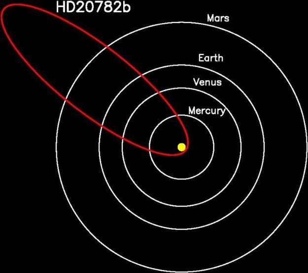 Porovnanie obežných dráh niektorých planét slnečnej sústavy a exoplanéty HD20782.
