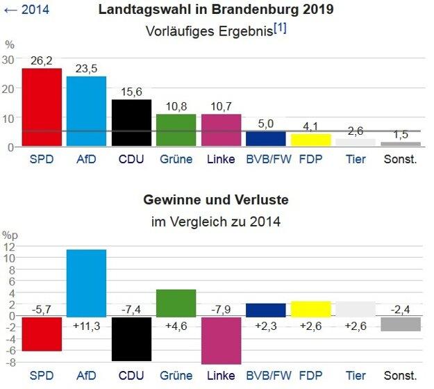 Voľby v Brandenbursku. Straty a zisky jednotlivých strán.
