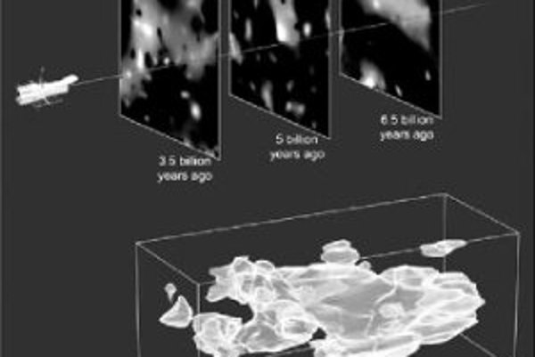 Vývoj rozloženia tmavej hmoty, ako vyplynul z pozorovaní o. i. Hubblovho kozmického ďalekohľadu (naznačeného vľavo). Sú to tri momentky z rôznych okamihov minulosti, časové súradnice sú číselne označené pod nimi (v miliardách rokov, ktoré odvtedy uplynuli