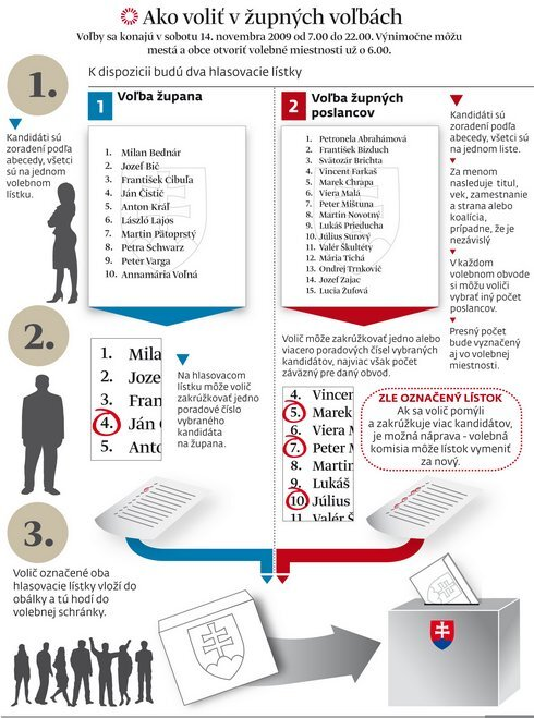 Ako hlasovať