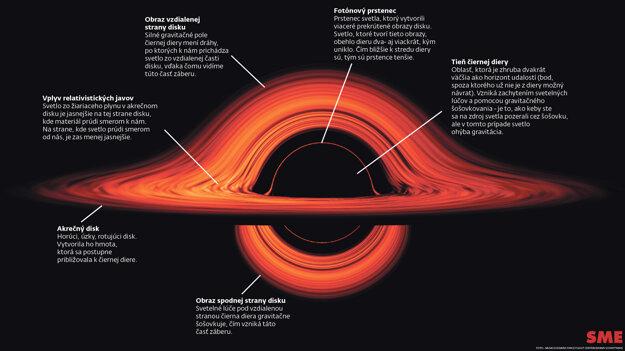 Čo vidno na animácii čiernej diery. KLIKNITE PRE ZVÄČŠENIE.