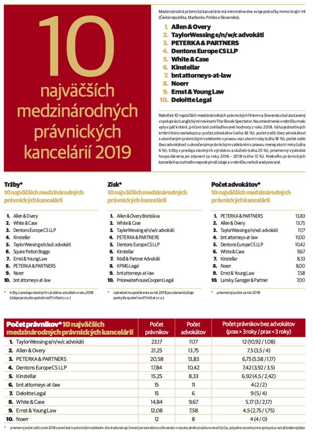 Medzinárodné kancelárie Právo 2019 (Kliknite - tabuľka sa zväčší)