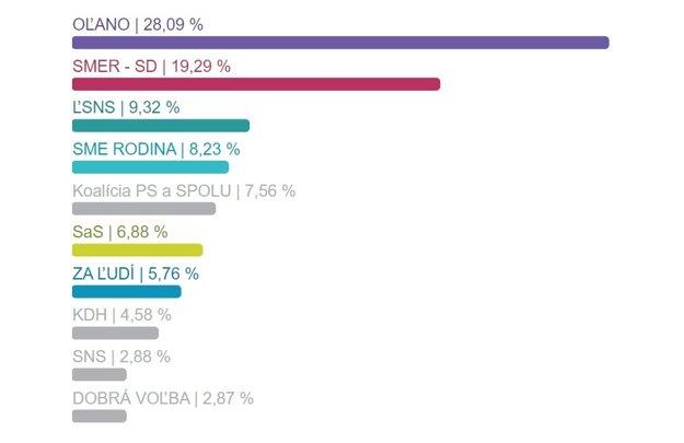Výsledky volieb v okrese Piešťany