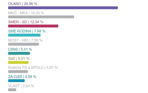 Výsledky volieb v okrese Galanta