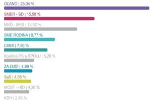 Výsledky volieb v Levickom okrese - percentuálne vyjadrenie.