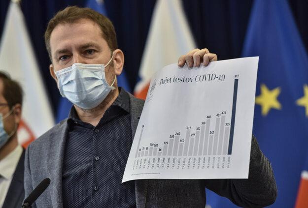 Matovič počas tlačovej konferencie k výraznému zvýšeniu počtu testovaných ľudí na koronavírus