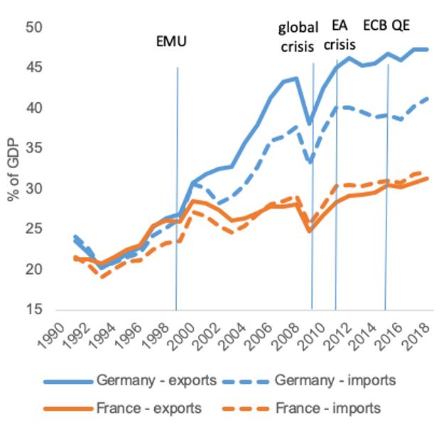 Podiel vývozu na HDP vo Francúzsku a Nemecku.
