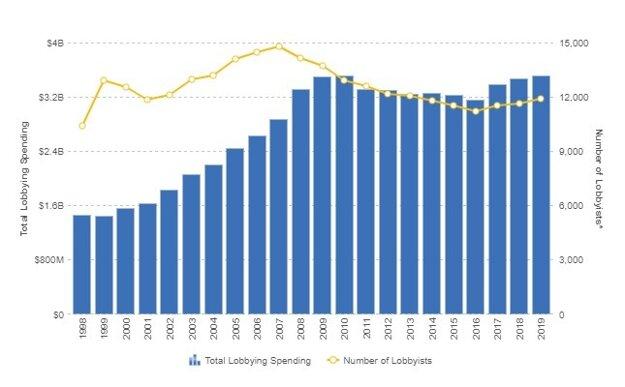 Objem peňazí v lobingu (modrý stĺpec) a počet lobistov v USA