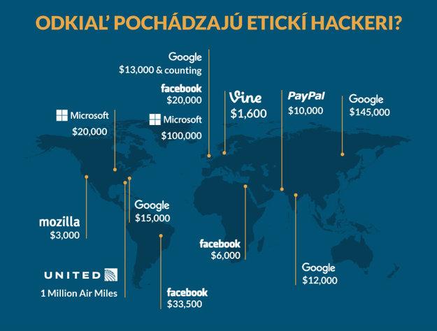 Spoločnosti etických hackerov za odhalené chyby často odmenia vysokými sumami.