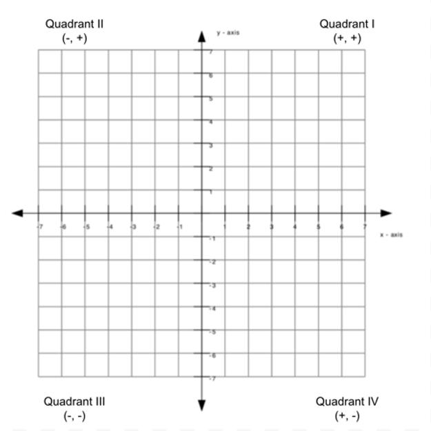Kvadranty konformity Paula Grahama.