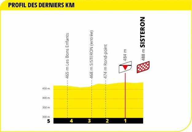 3. etapa na Tour de France 2020 - záverečný kilometer.