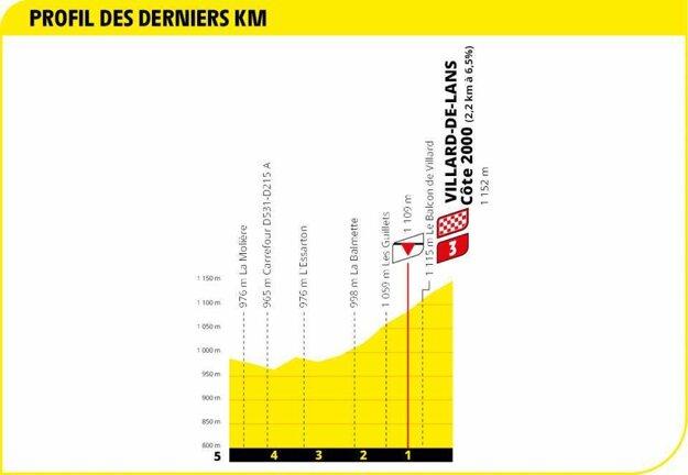 16. etapa na Tour de France 2020 - záverečné kilometre.