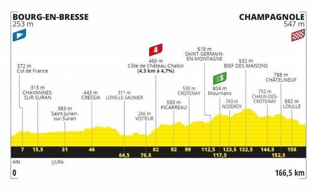 19. etapa na Tour de France 2020 - Trasa, mapa, pamiatky