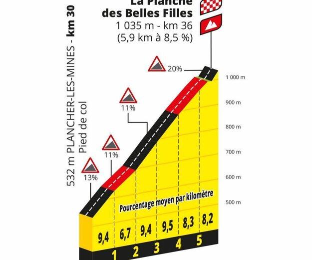Výstup na La Planche des Belles Filles.