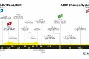 21. etapa na Tour de France 2020 - profil.