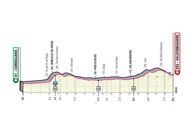 14. etapa na Giro d'Italia 2020 - profil, trasa, mapa, prémie (pre zväčšenie kliknite na obrázok).