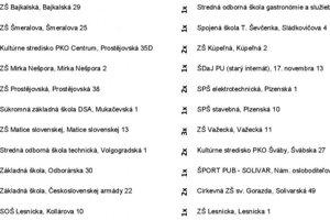 Zoznam odberných miest v Prešove.