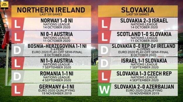 Bilancia Severného Írska a Slovenska z posledných šiestich zápasov.