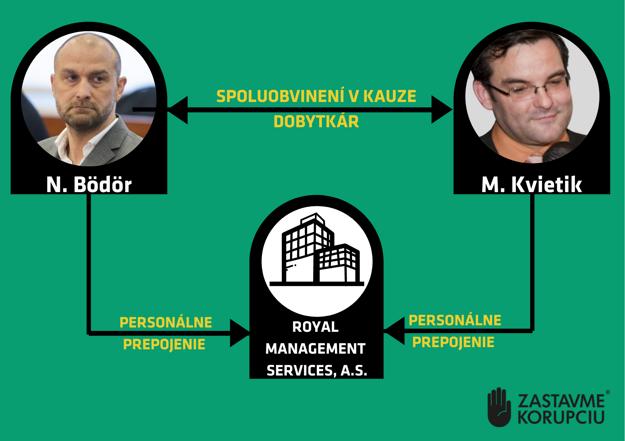 Prepojenie Norberta Bödöra a Martina Kvietika.