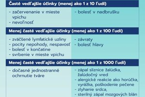 Porovnanie vedľajších účinkov vakcíny proti covid-19 s ibalginom.