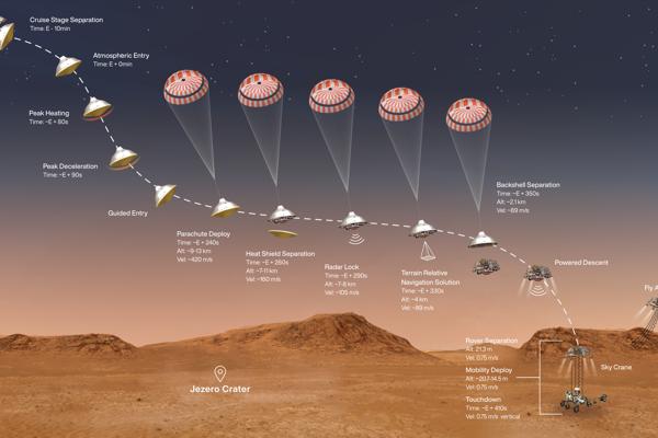 Jedntolivé fázy pristávania misie Mars 2020.