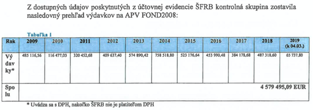 Výdaje ŠFRB na IT systém