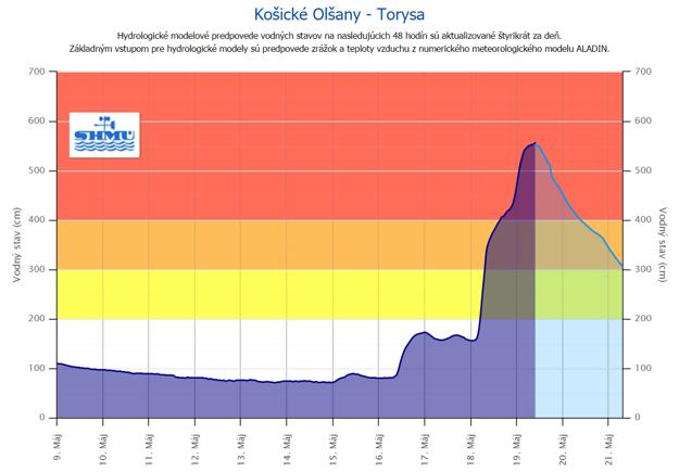 Torysa v Košických Olšanoch stúpala ešte aj v stredu ráno.