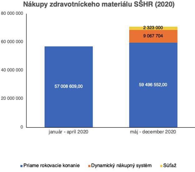 Nákupy zdravotníckeho materiálu na SŠHR v € bez DPH (2020)