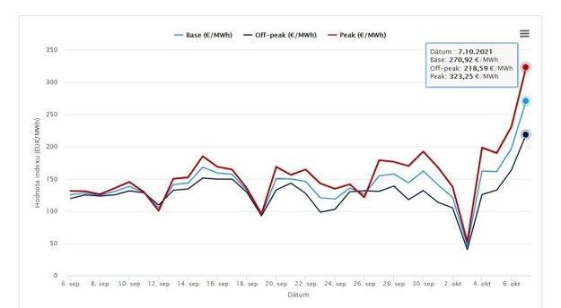 Vývoj ceny elektrickej energie za posledný mesiac.