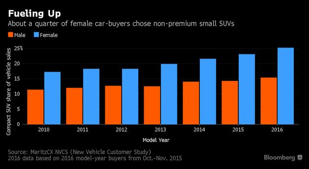Podiel SUV na celkovom predaji áut rastie rýchlejšie medzi ženami ako medzi mužmi. Podľa odhadov patrí každé štvrté auto, ktoré si ženy v USA kúpia, do kategórie malých neprémiových SUV.