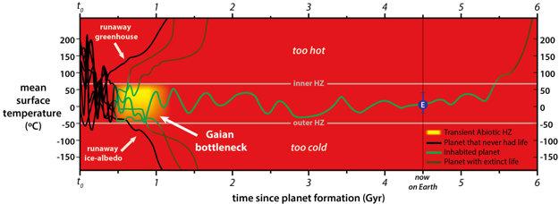 Obývateľná zóna (žltá) planéty trvá podľa autorov maximálne jednu miliardu rokov po vzniku planéty. Potom sa teplota začne meniť.